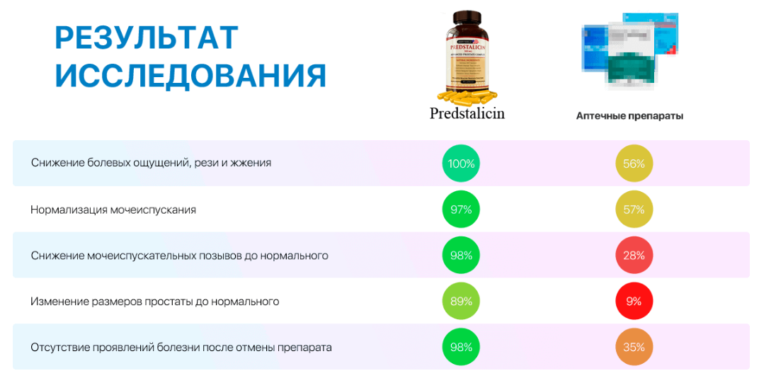 Predstalicin отзывы специалистов 2