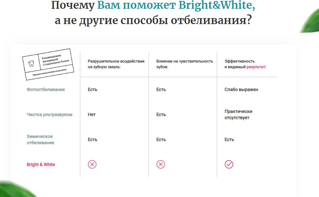 Bright White отзывы специалистов