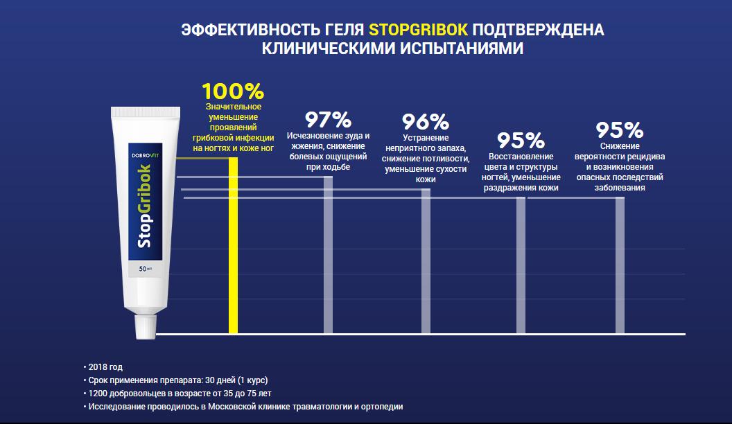 StopGribok от грибка в Тольятти