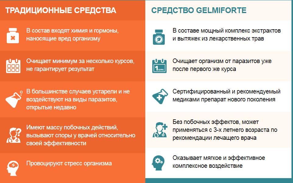 Gelmiforte отзывы специалистов