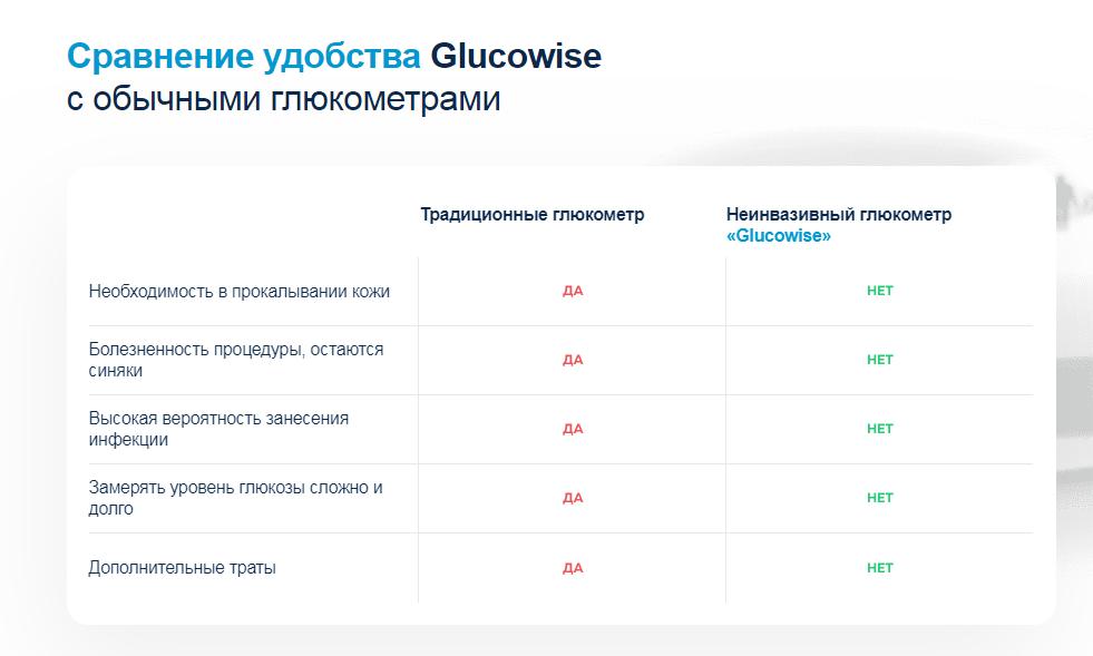 Glucowise отзывы специалистов 2