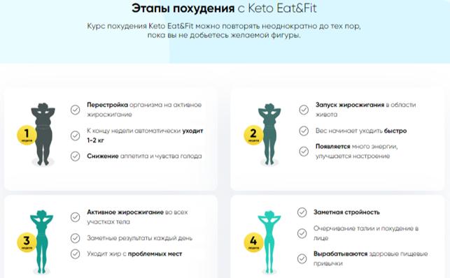 Keto Eat&Fit отзывы специалистов 2