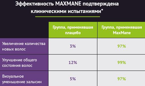 Отзывы специалистов о MaxMane2