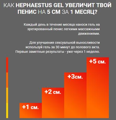 Отзывы специалистов (врачей) Hephaestus Gel2