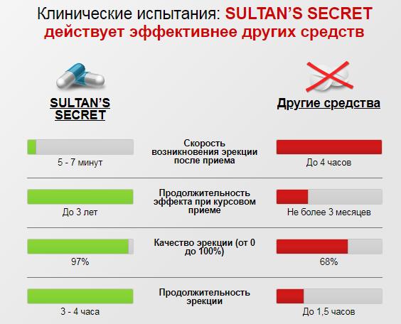 ОТЗЫВЫ СПЕЦИАЛИСТОВ (ВРАЧЕЙ) о Sultan's Secret