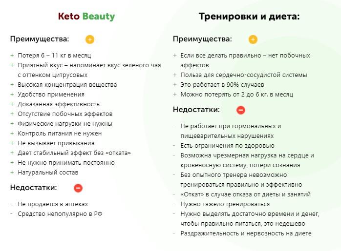 Преимущества и недостатки Keto Beauty